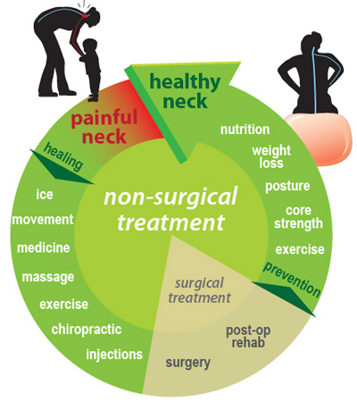 treatment-for-neck-pain-smyrna-chiropractor- neck pain treatment